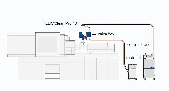 Assembly compact version for HELIO®Clean Pro deduster