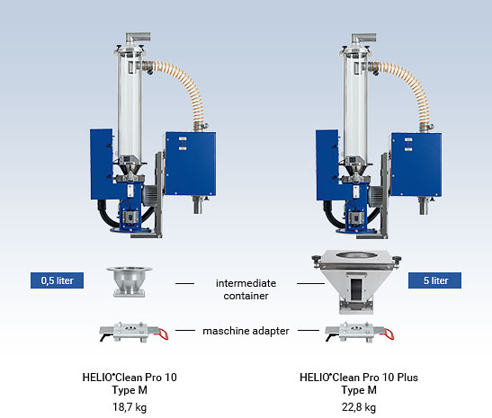 Compact version for processing machine - HELIO®Clean Pro deduster
