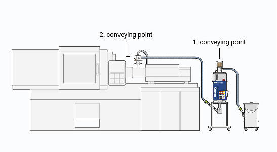 HELIO®Clean 2 with option CE as second conveying point for Jetboxx® plastic granulate dryer