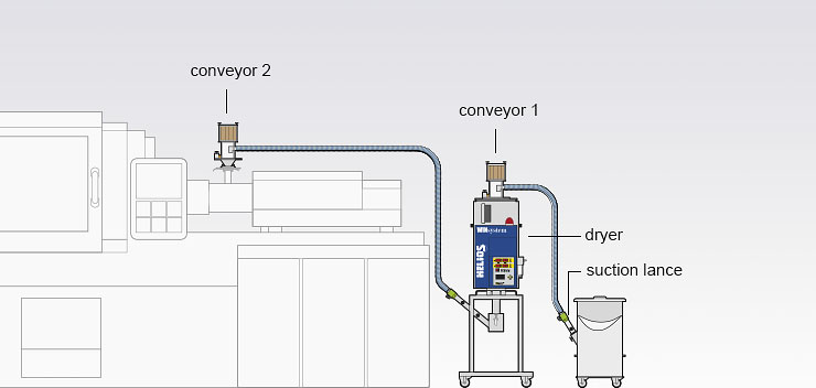Assembly version of the Jetboxx® mobile granulate dryer with conveyor technology