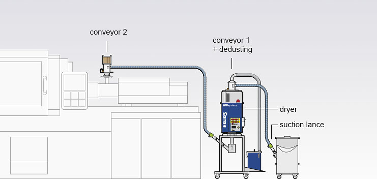 Assembly version of the Jetboxx® mobile granulate dryer with conveyor technology an dedusting