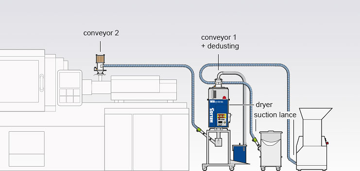 Assembly variant of the Jetboxx® mobile granulate dryer with conveying and dedusting of two components