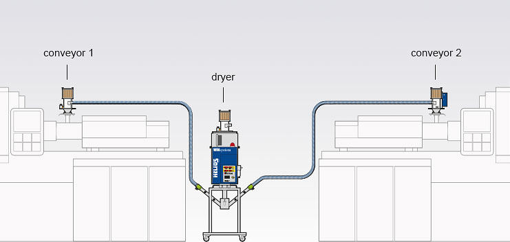 Assembly variant of the Jetboxx® mobile granulate dryer for the feeding of two processing machines