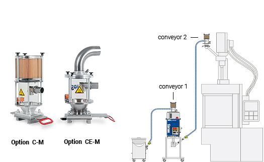 Compressed air conveyors with or without dedusting function for Jetboxx® plastic granulate dryers