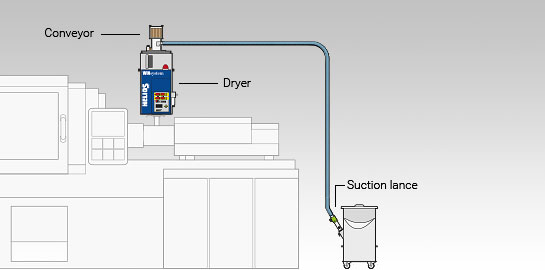 Docking variant of the Jetboxx® plastic granulate dryer with conveyor on injection moulding machine