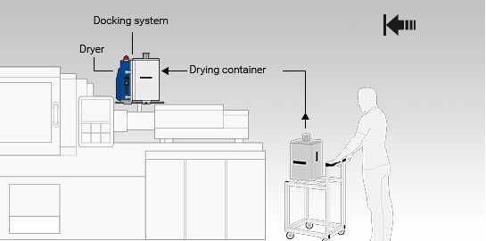 Docking variant of the Jetboxx® plastic granulate dryer with docking system for drying containers