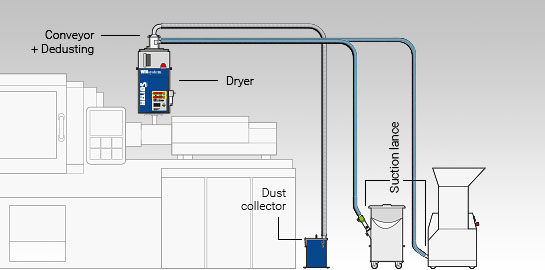 Docking variant of the Jetboxx® plastic granulate dryer with conveying and dedusting of two components on an injection moulding machine