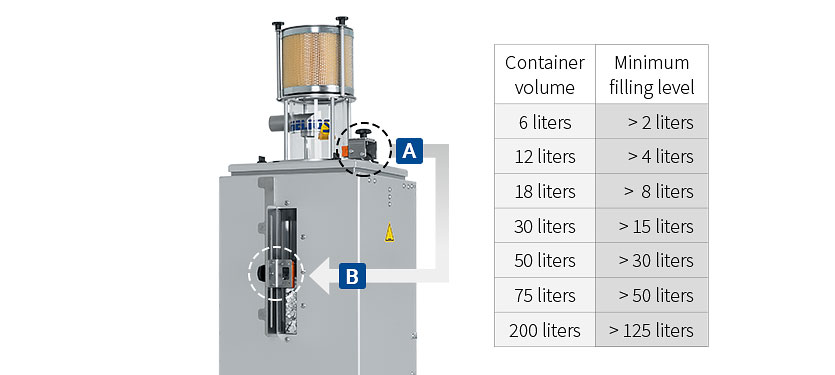 Variable filling level through filling level sensors on the conveyor and drying container