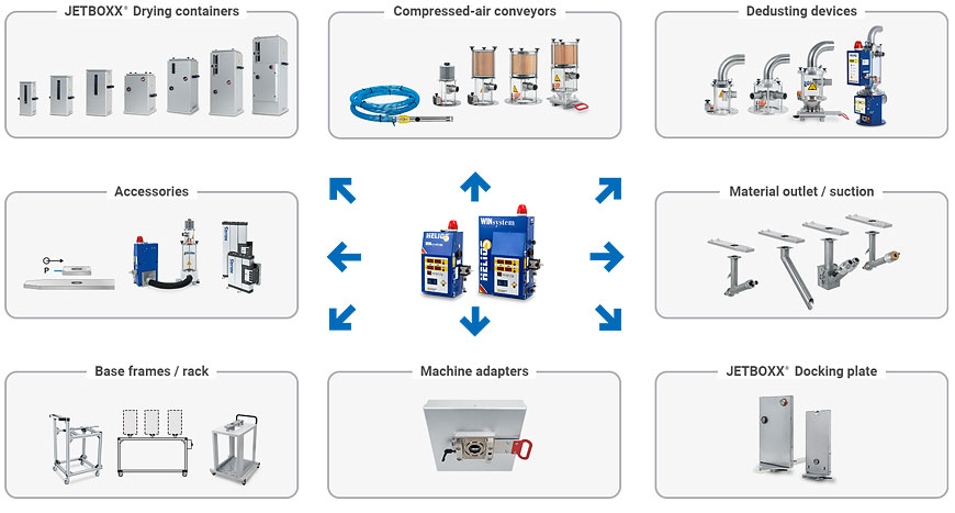 System components of the Jetboxx® plastic granulate dryers